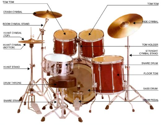 Basic Drum Kit - Music Makers Calgary